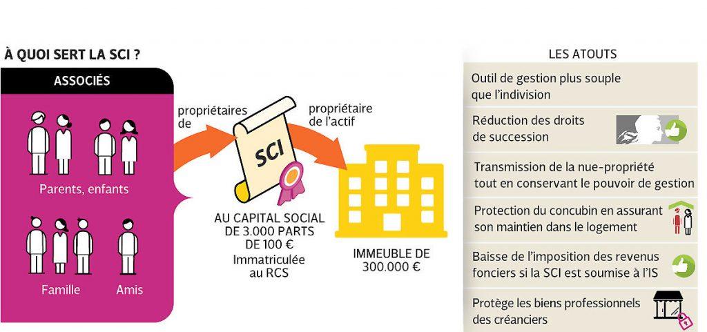 Les avantages d'une SCI.