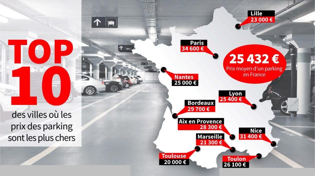 Top 10 des villes avec des parkings les plus chers de France.